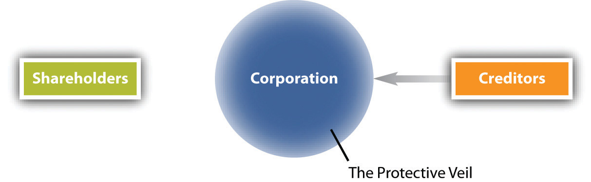 Piercing the Corporate Veil is the exception to the rule