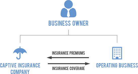 Should you get your own captive insurance company?