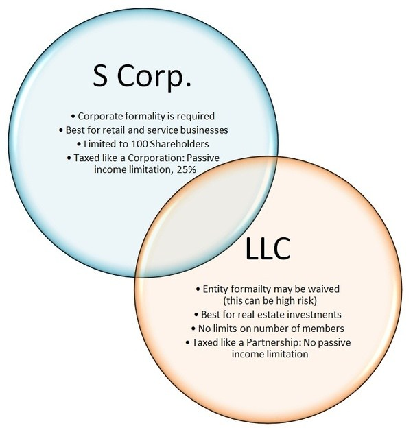 Should you use an S-Corp for real estate rentals? - Pharoslaw